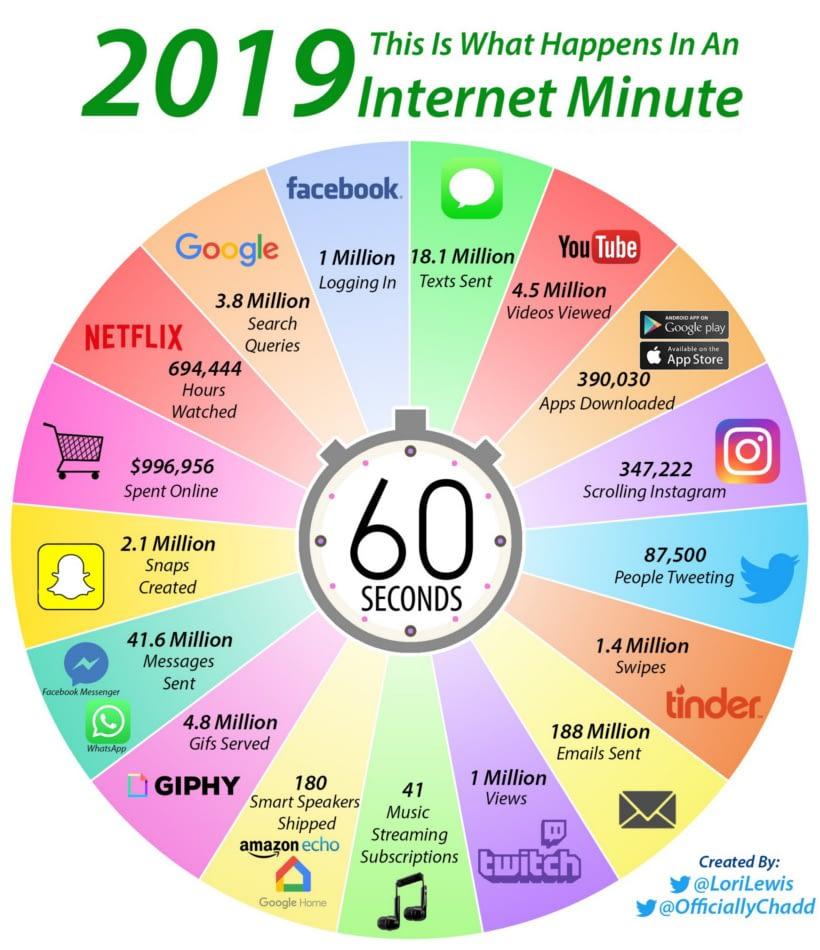 internet em um minuto